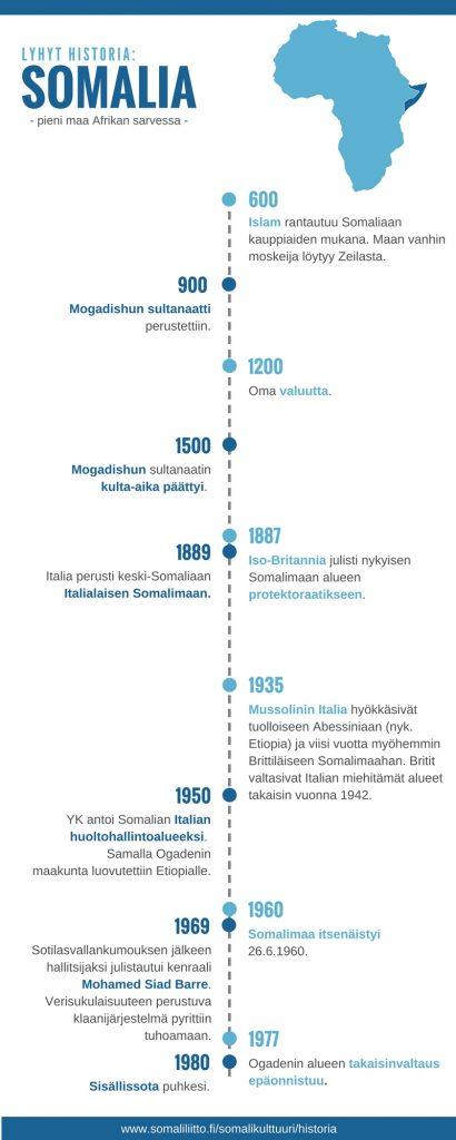 Lyhyt Somalian historia infograafi